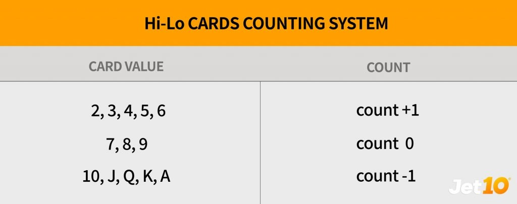Hi-lo-counting-system